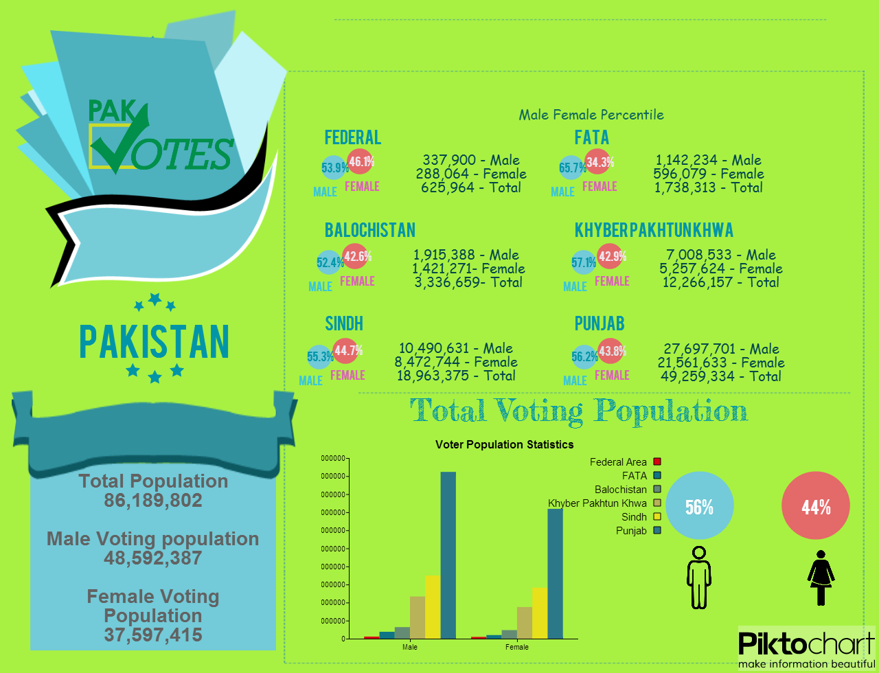 Pakistan Election 2013: Voter Statistics