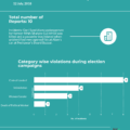 Infograph of elections violation report – 12 July, 2018